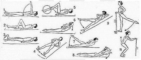 ЛФК при коксартрозе тазовых сочленений включает в себя ряд различных упражнений.