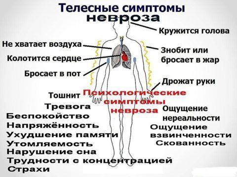 Невроз иногда сопровождается ломотой в мышцах и сочленениях.
