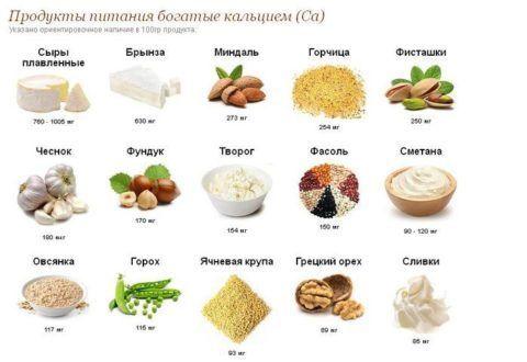 Продукты питания, которые необходимы для костной ткани