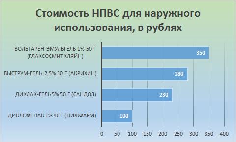 В гистограмме приводится сравнительная характеристика стоимости НПВС для наружного применения.