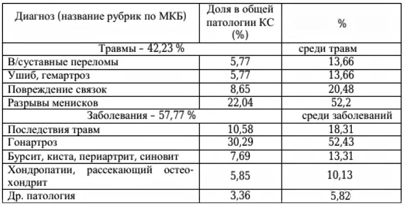 Обработанные коды в МКБ 10 – М 00-99 и S00-T98